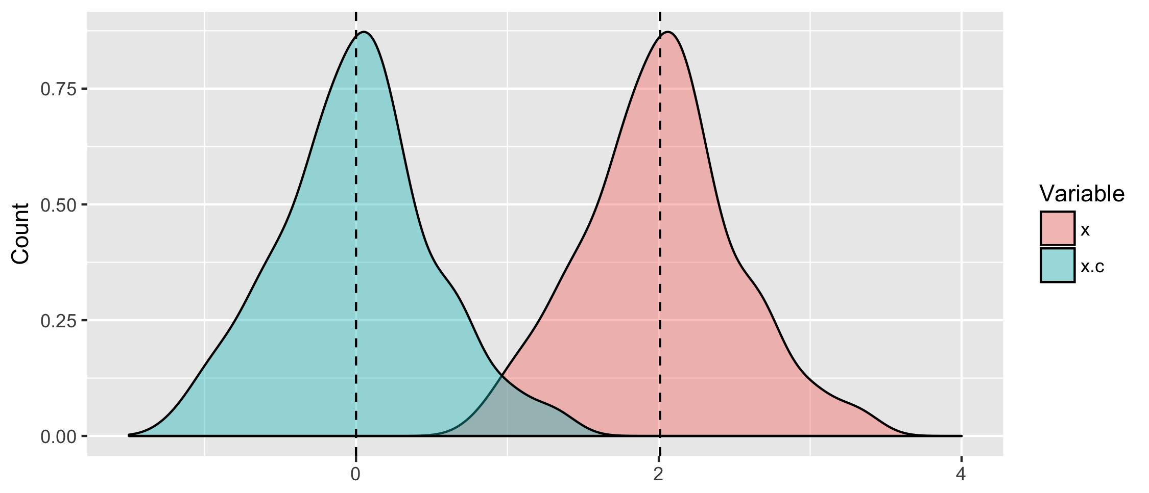 How to center in multilevel models – Philipp K  Masur